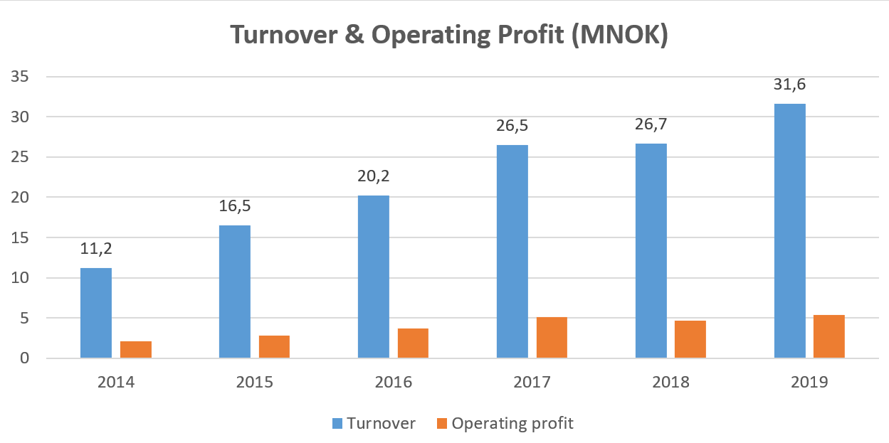 Annual turnover and profit